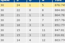 Statistik | Bildquelle: Handball.de